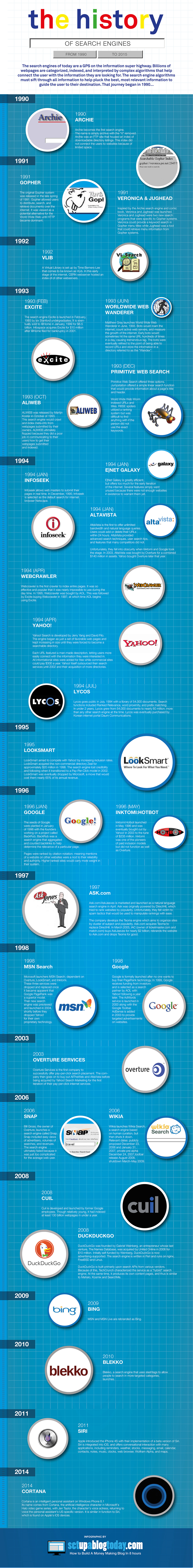 The History Of Internet Search Engines Infographic