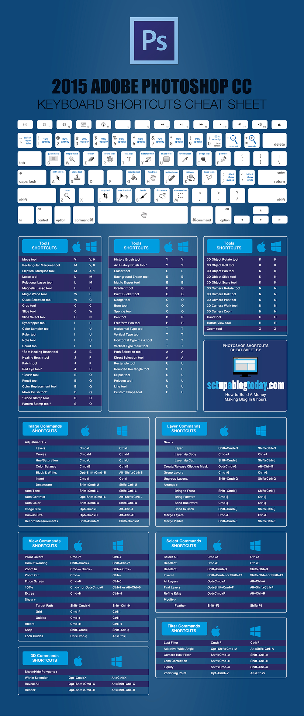 2015 Adobe Photoshop CC Keyboard Short-Cuts Cheat Sheet