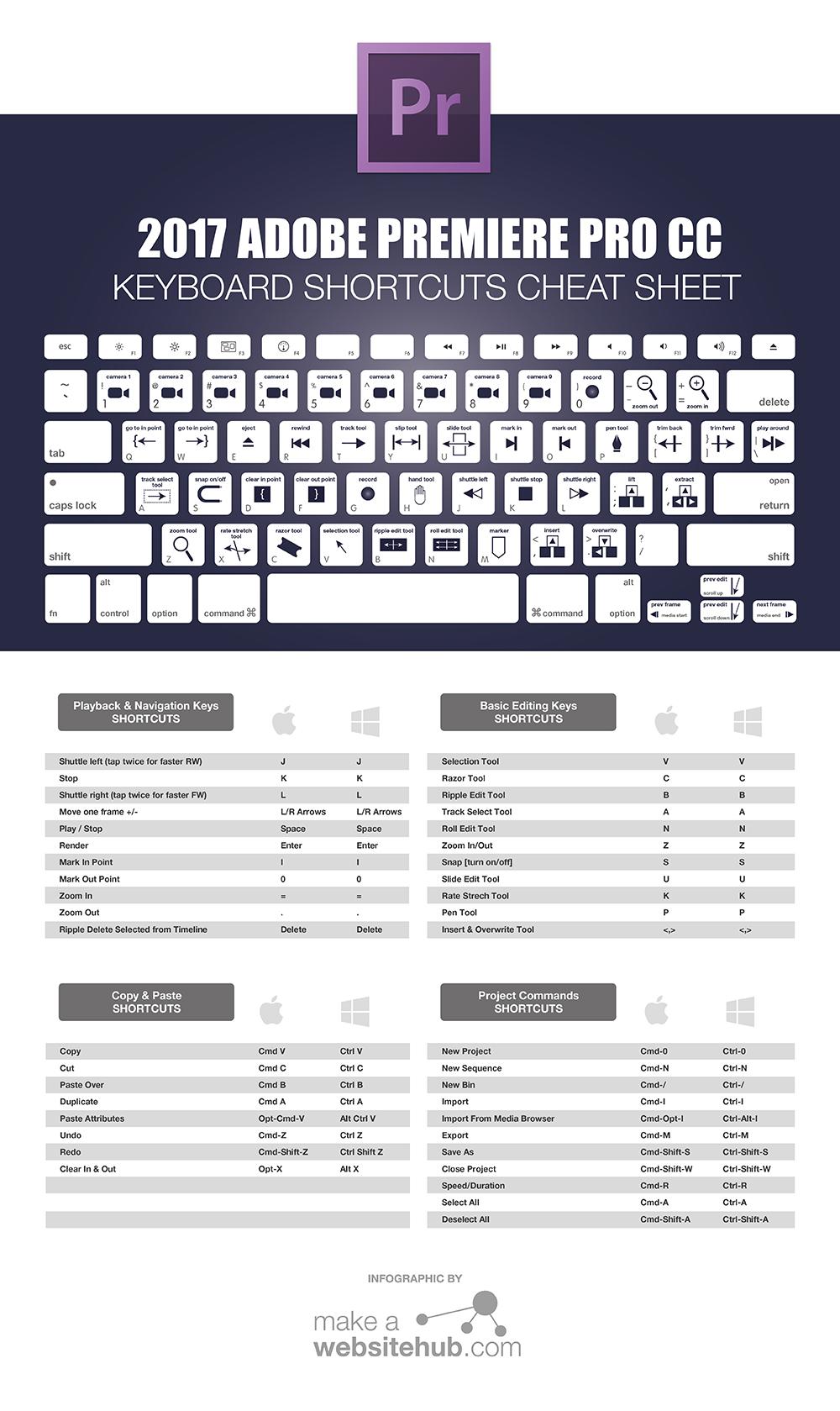 2017 Adobe Premiere Pro Keyboard Shortcuts Cheat Sheet