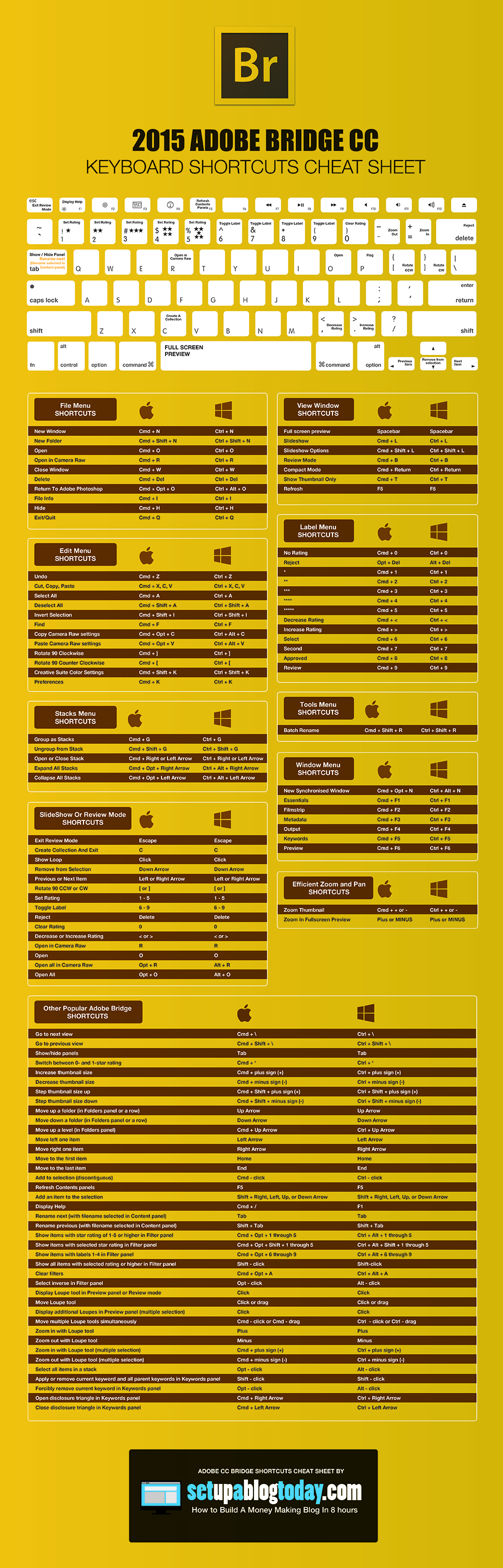 Adobe Bridge Keyboards Shortcuts