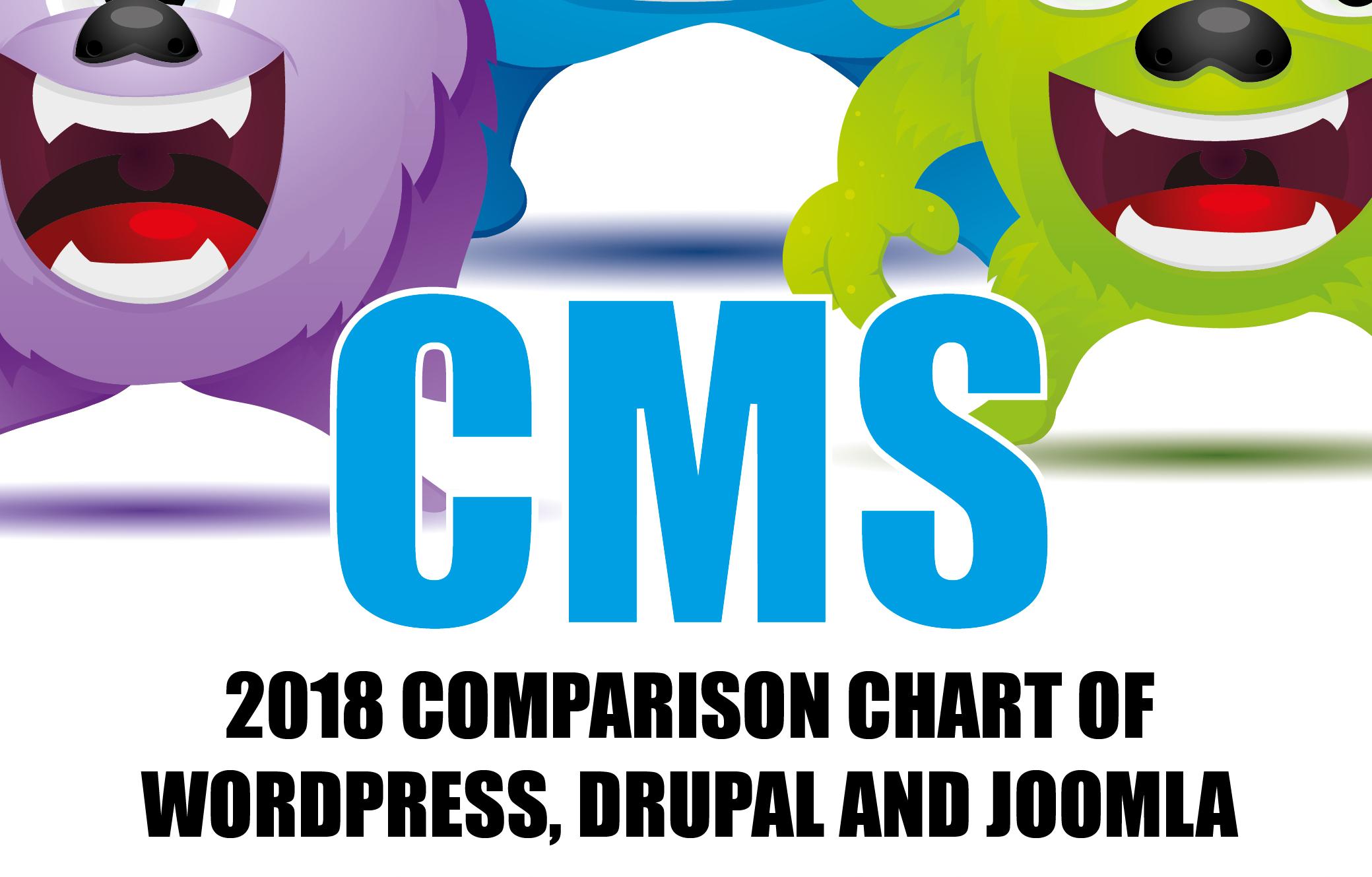 Best Content Management System - WordPress Vs Joomla Vs