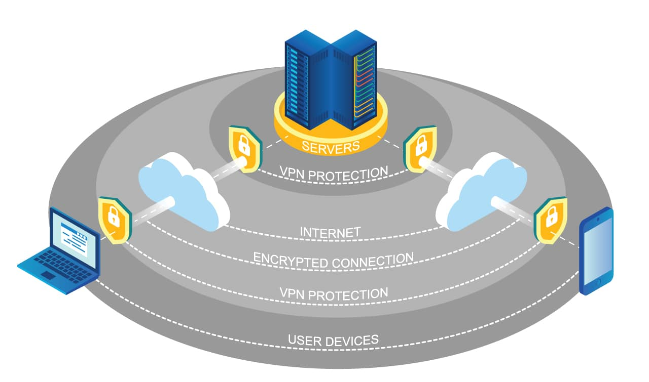 What Is A VPN? - Beginners Guide To Virtual Private Networks