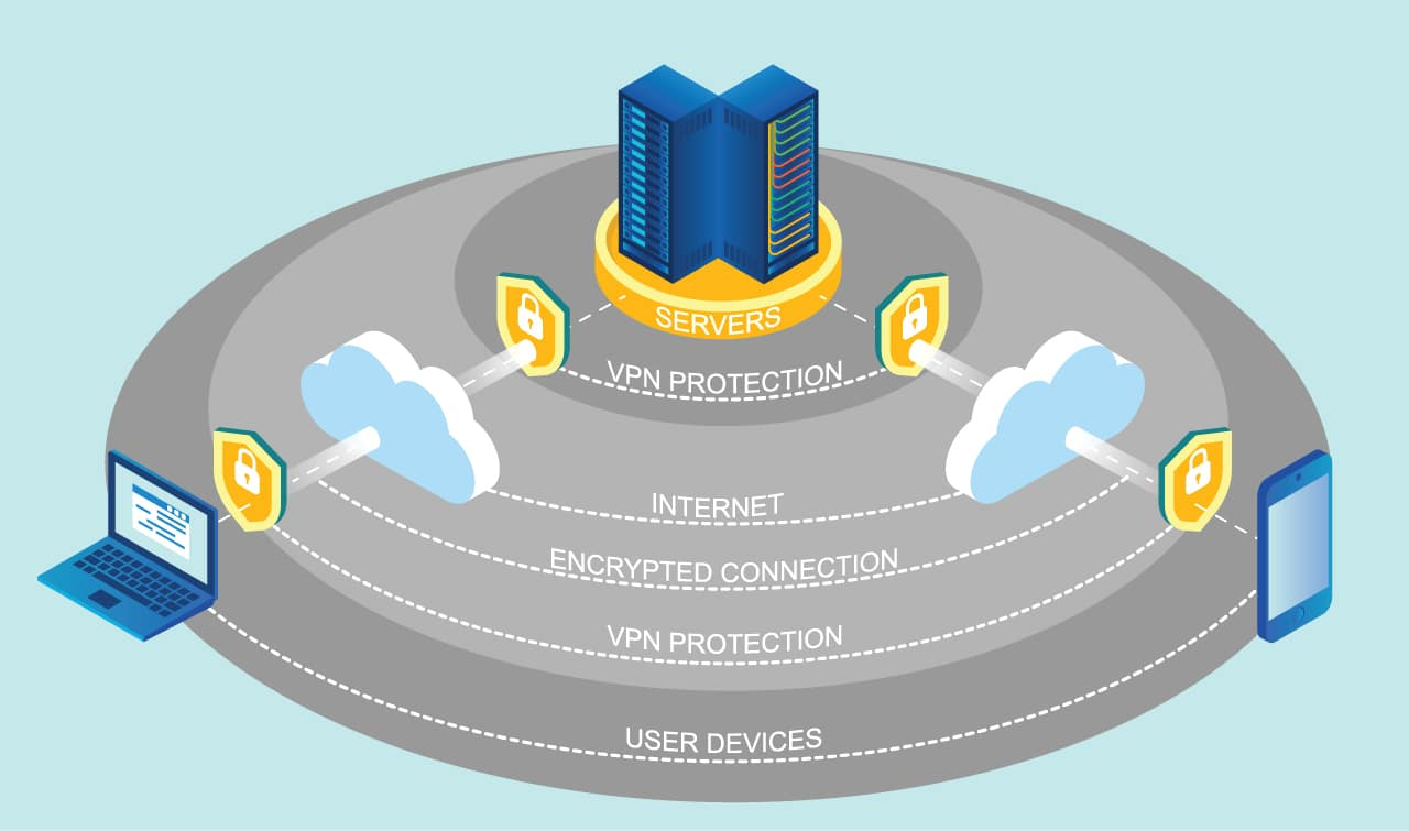 What Is A VPN? – Beginners Guide To Virtual Private Networks - Web Safety Advice