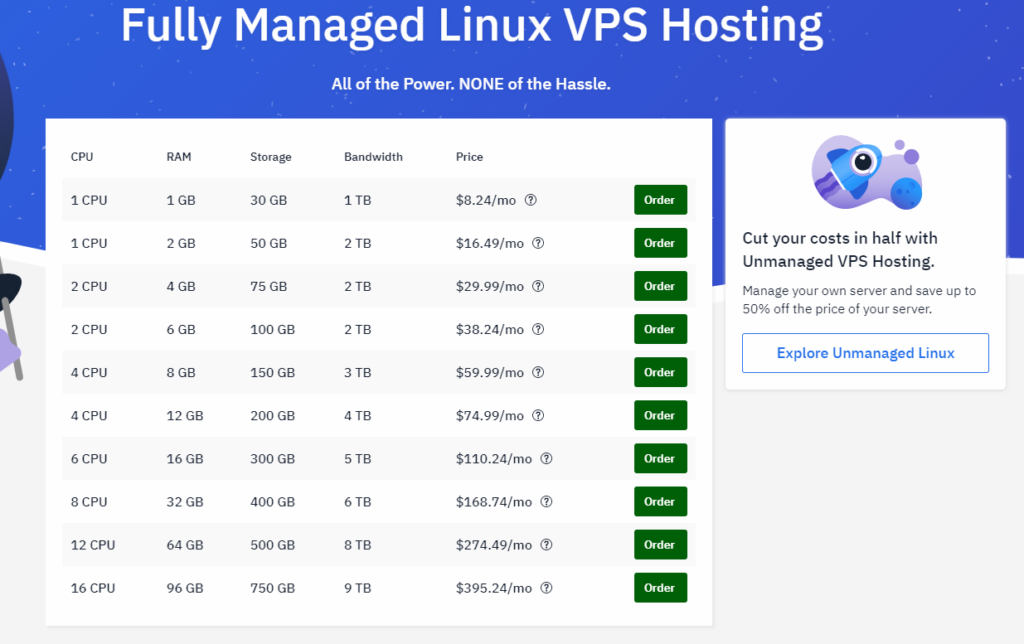 hostwinds linux vps pricing